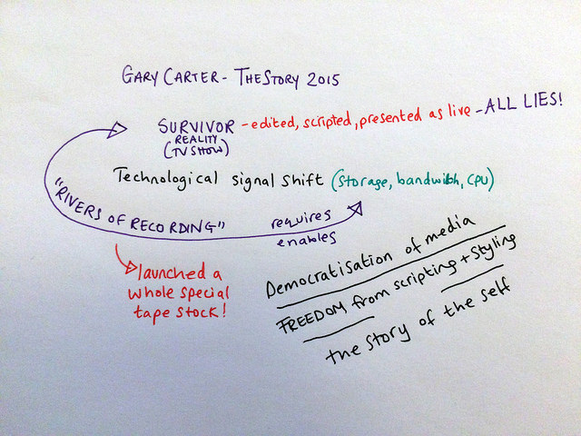 My notes on Gary Carter at The Story 2015: he talked about the signal shift of 'rivers of recording' enabled by storage and bandwidth improvements in technology, that reality TV required. Reality TV may look live, but in reality (ha!) it is heavily scripted, styled and edited before broadcast. Also, democratisation of media leads to 'the story of the self' - and this is our new, current, exciting signal shift. (Fun fact: Big Brother launched its own tape stock to hold all the data!)